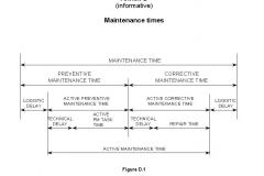 13306 Anex D Maintenance Times