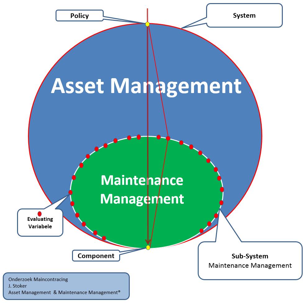 Asset management TB Systeem 0.04