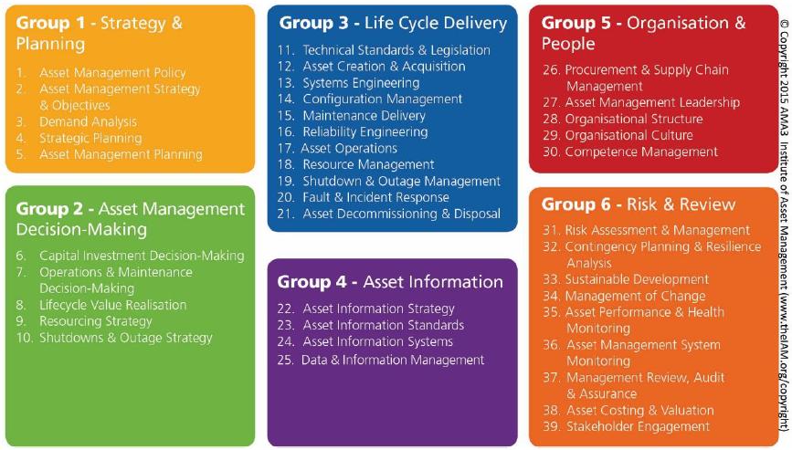 6 groups