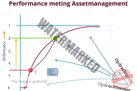 Oplossingsrichting(en) : Rekenmethode Assetmanagement